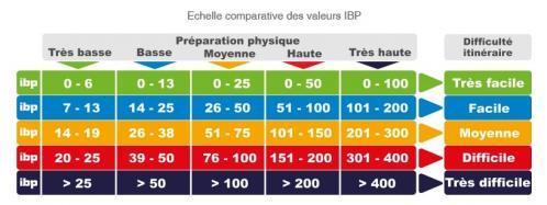 Ibp index 1